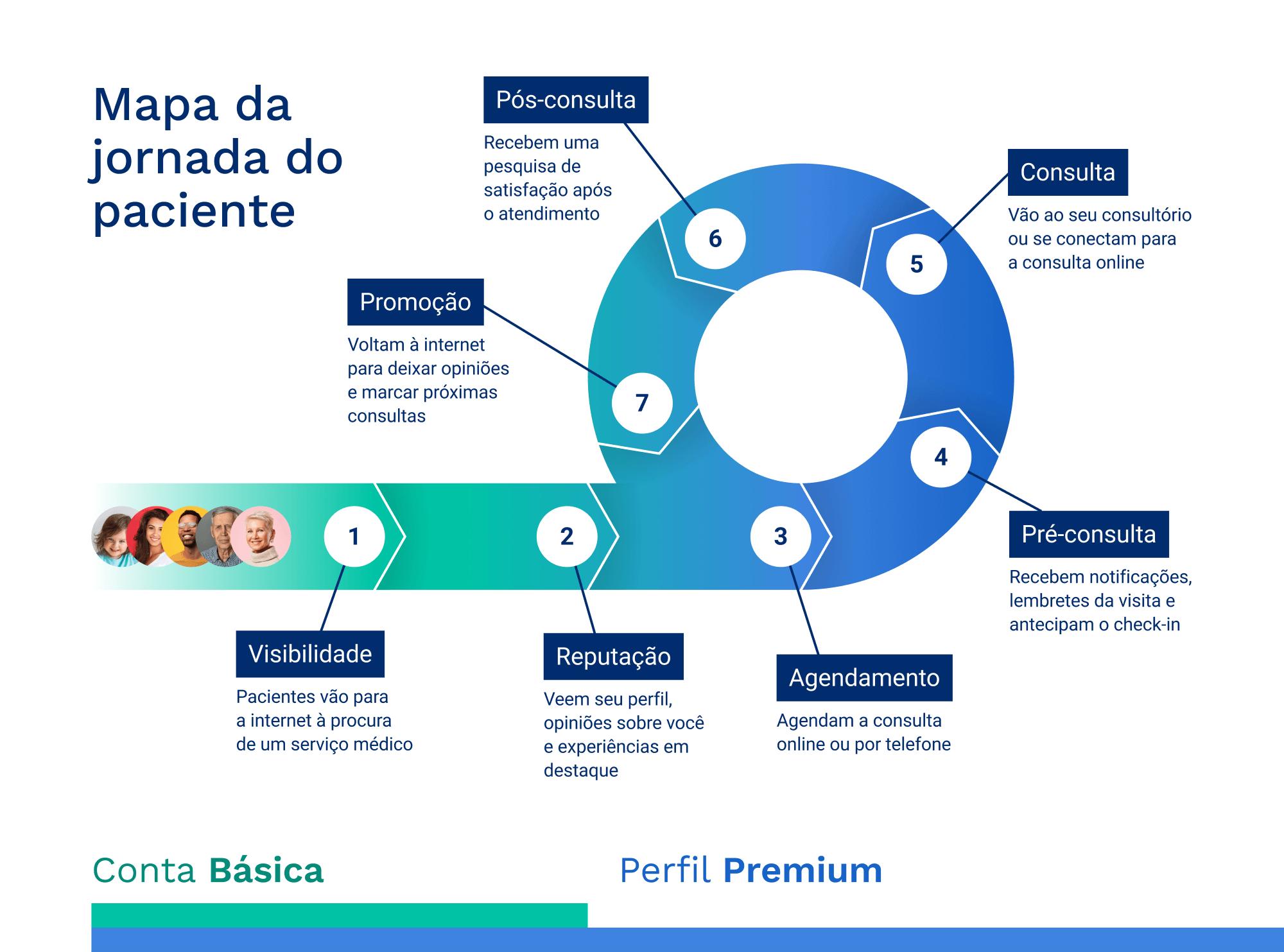 As 7 etapas decisivas na jornada dos pacientes