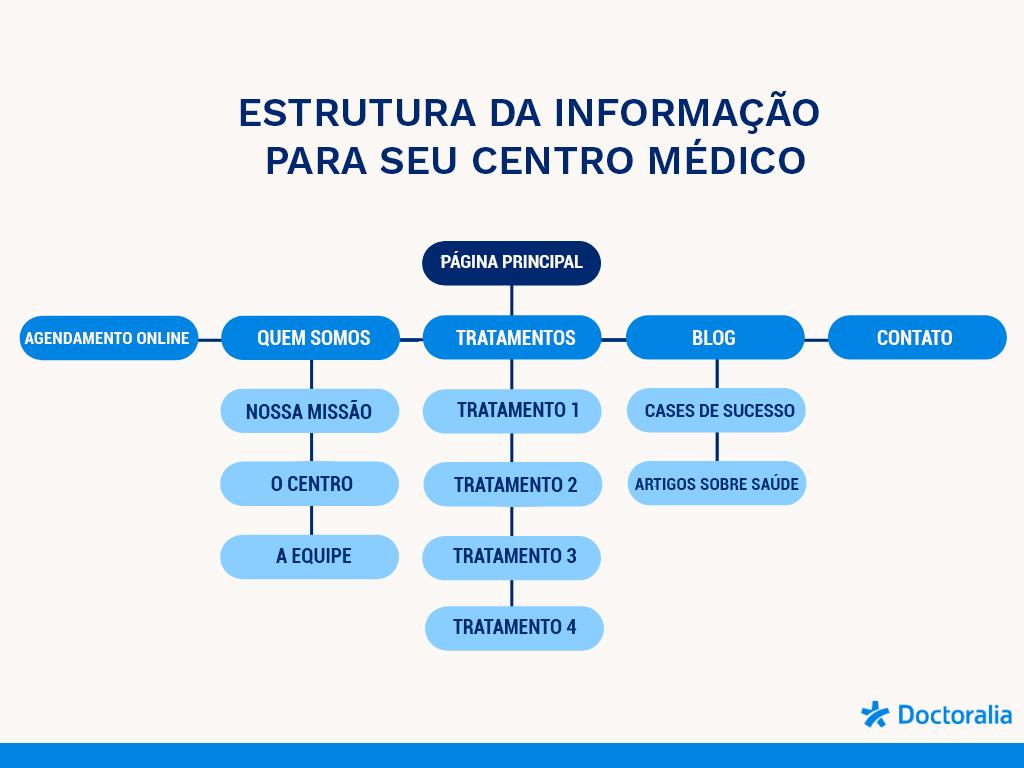 Como atrair visitas de qualidade para o site de sua clínica - Estrutura - Doctoralia