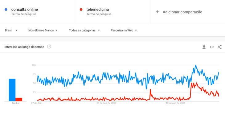 Google Trends Brasil - Telemedicina e consulta online