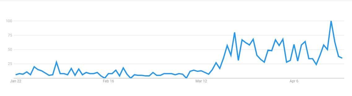 Telemedicina Google Trends - Doctoralia